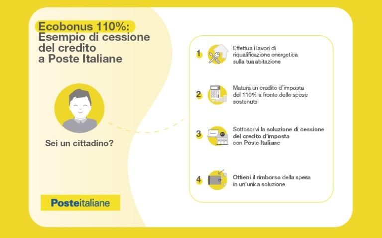 bonus 110 bonus vacanze poste italiane - trsconsulting